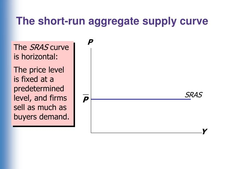 The short-run aggregate supply curve