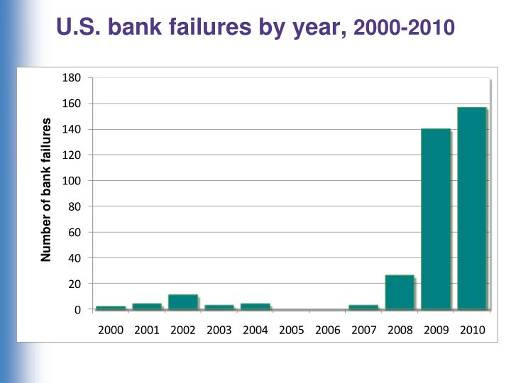 U.S. bank failures by year,