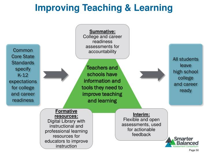 Improving Teaching & Learning