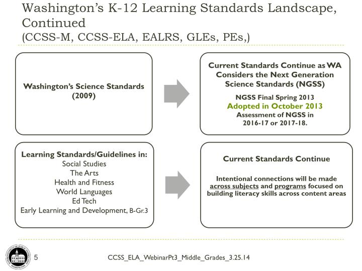 Washington's K-12 Learning Standards