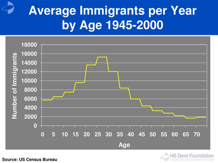 Average Immigrants per Year