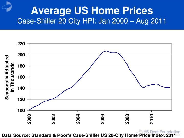 Average US Home Prices