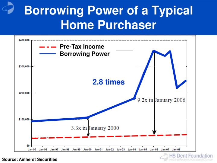Borrowing Power of a Typical