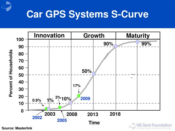 Car GPS Systems S-Curve