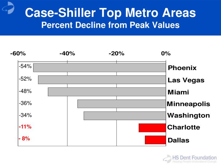 Case-Shiller Top Metro Areas