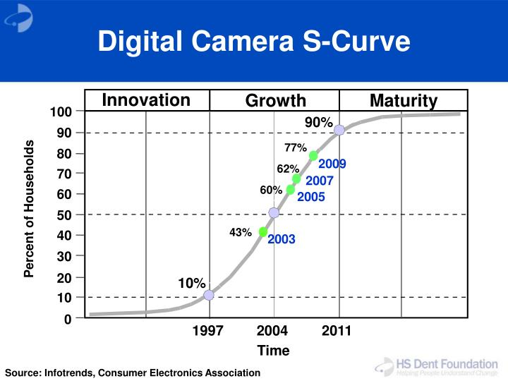 Digital Camera S-Curve