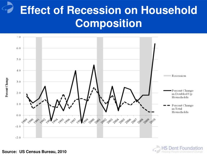 Effect of Recession on Household Composition