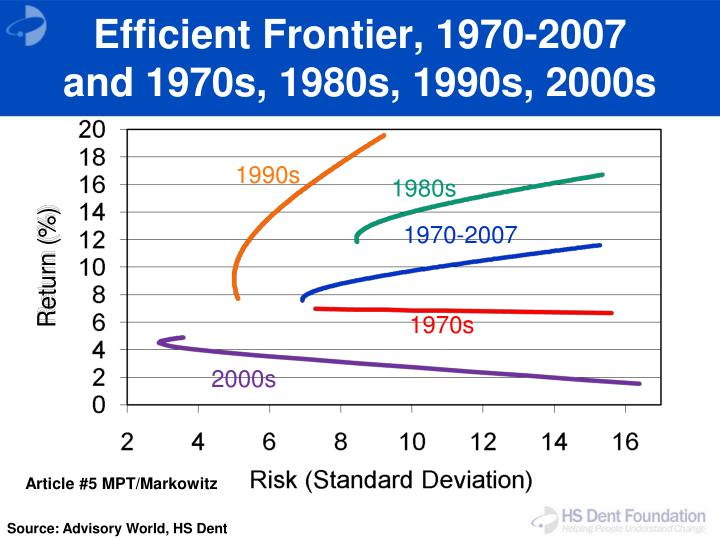 Efficient Frontier, 1970-2007
