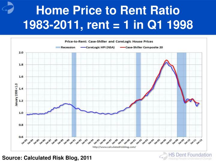 Home Price to Rent Ratio