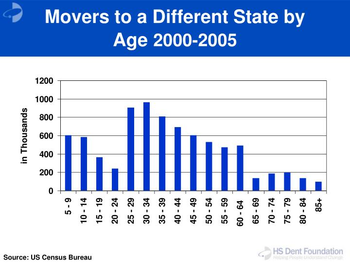 Movers to a Different State by Age