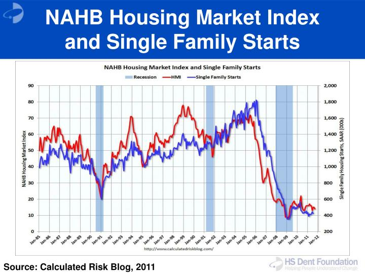 NAHB Housing Market Index and Single Family Starts