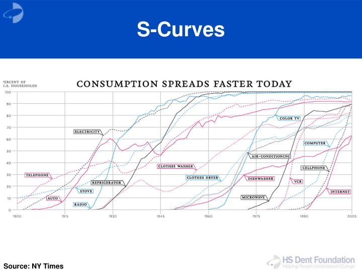 S-Curves
