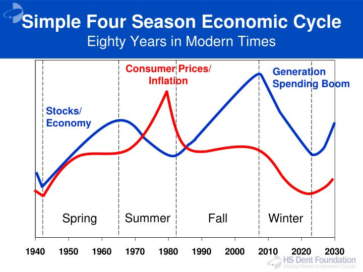 Simple Four Season Economic Cycle