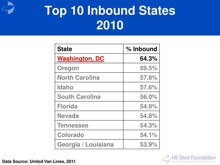 Top 10 Inbound States