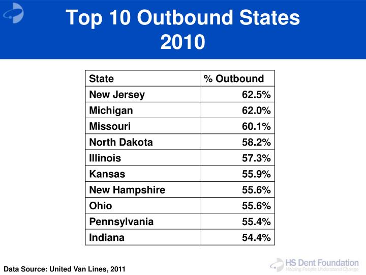 Top 10 Outbound States