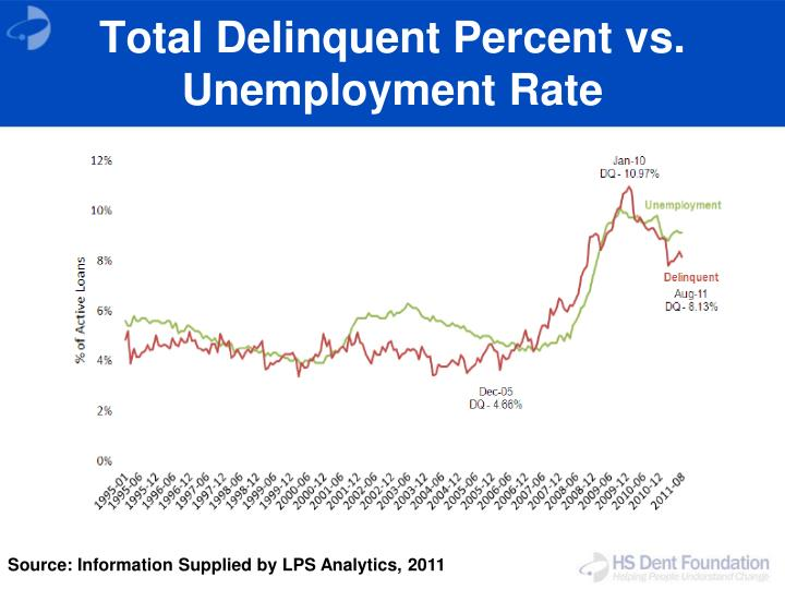 Total Delinquent Percent vs. Unemployment Rate