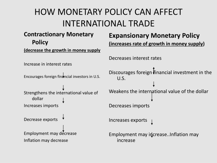 HOW MONETARY POLICY CAN AFFECT INTERNATIONAL TRADE