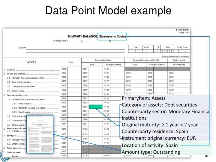 Data Point Model example