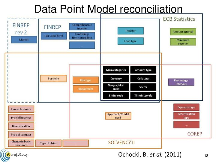 Data Point Model reconciliation