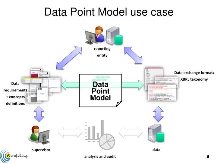Data Point Model use case