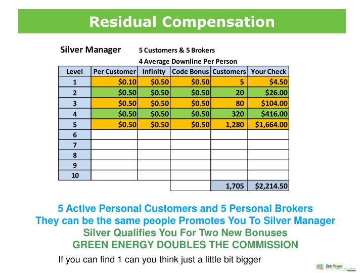 Residual Compensation