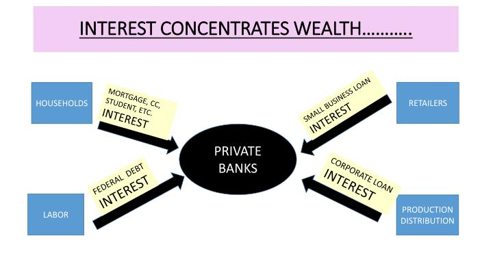 INTEREST CONCENTRATES WEALTH………..
