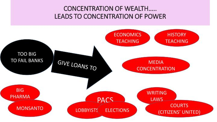 CONCENTRATION OF WEALTH…..