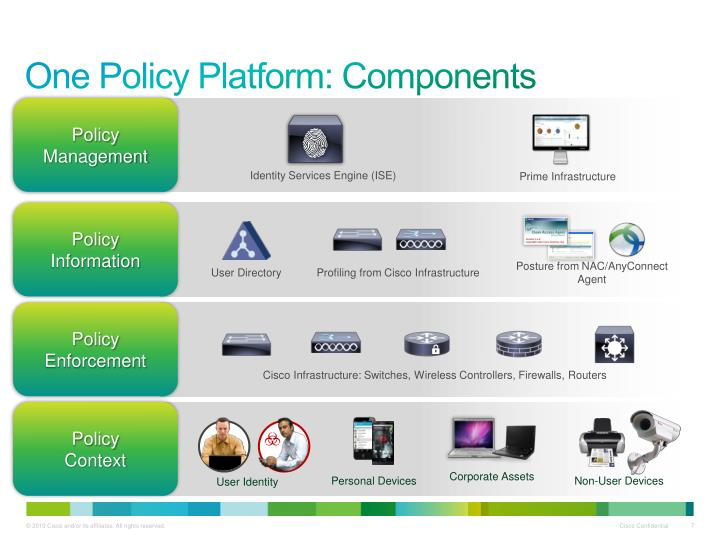 One Policy Platform: Components