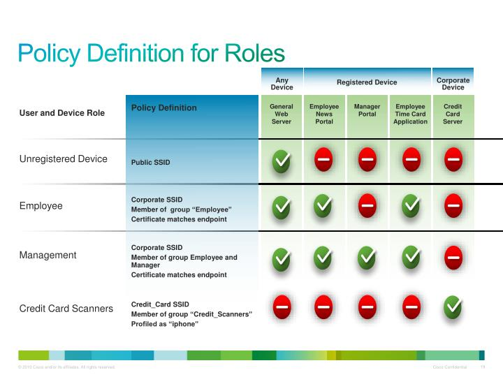 Policy Definition for Roles