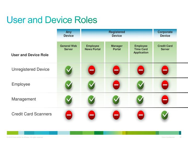 User and Device Roles