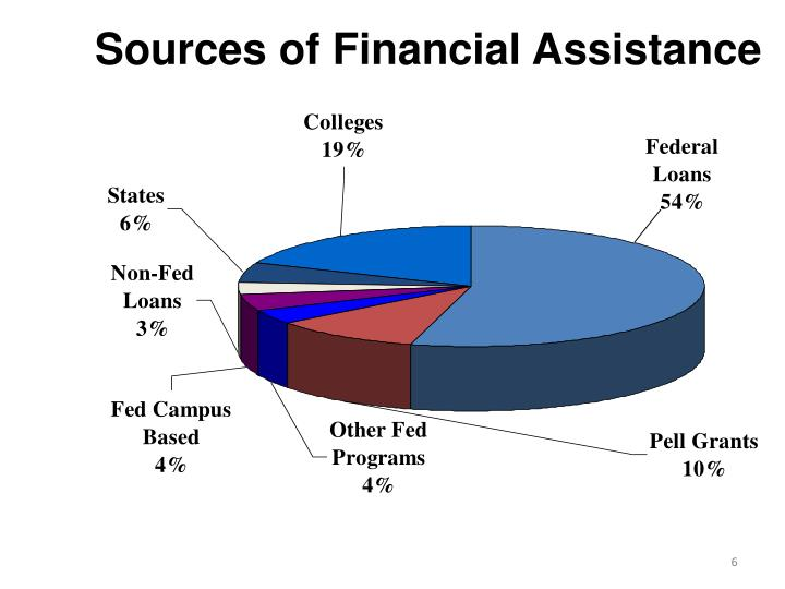 Sources of Financial Assistance