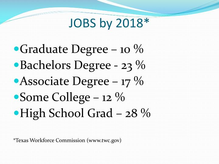 JOBS by 2018*