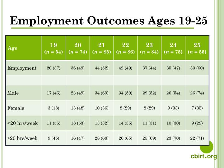 Employment Outcomes Ages 19-25