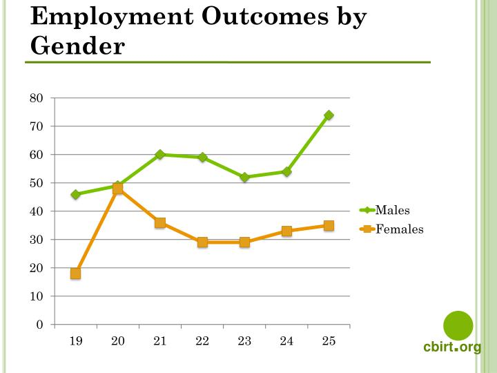 Employment Outcomes by Gender