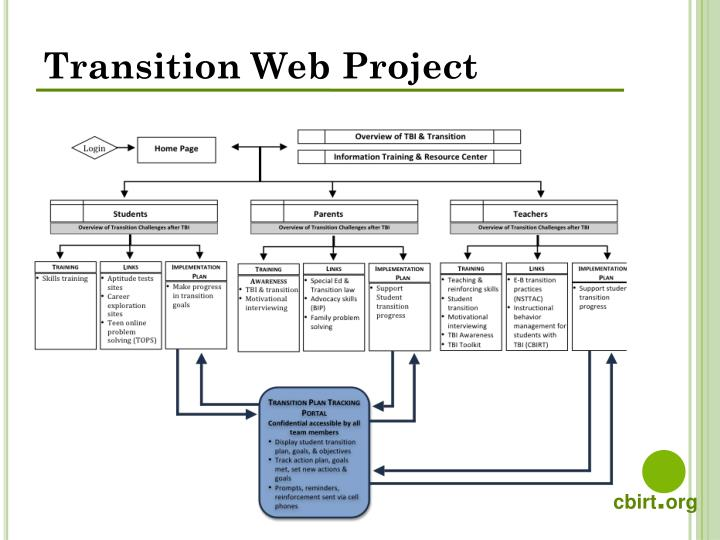 Transition Web Project