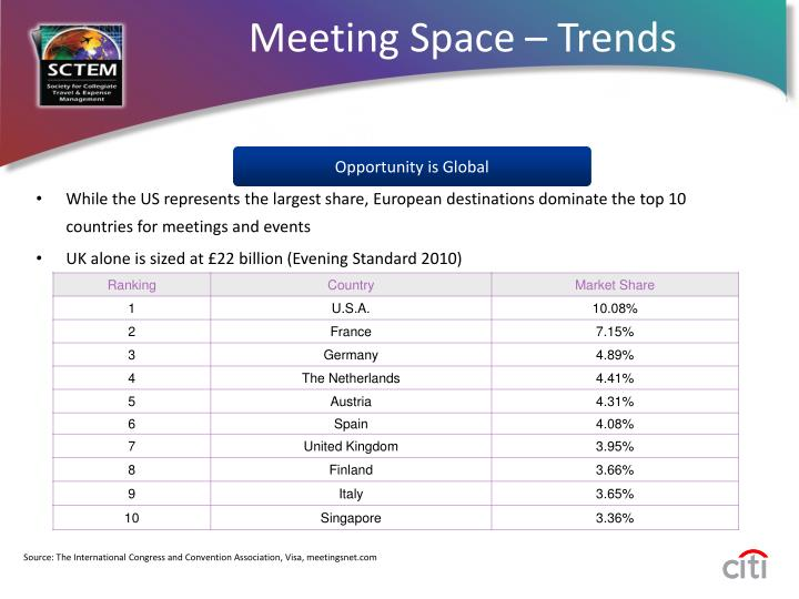 While the US represents the largest share, European destinations dominate the top 10 countries for meetings and events