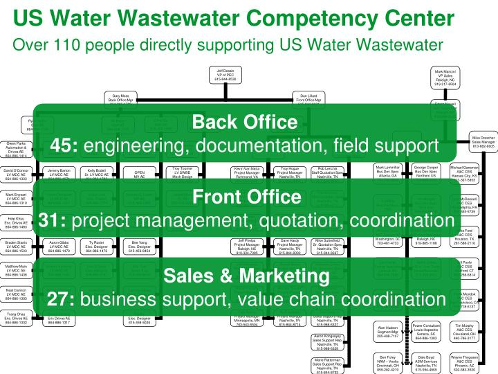 US Water Wastewater Competency Center