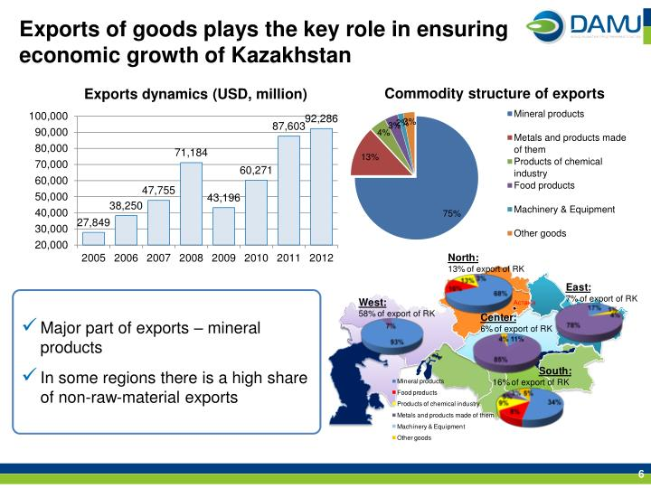 Exports of goods plays the key role in ensuring economic growth of Kazakhstan