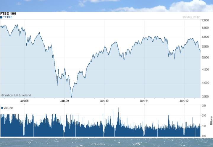FTSE Index 3-year Trend