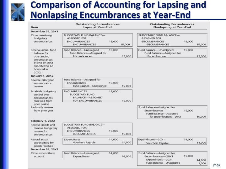 Comparison of Accounting for Lapsing and Nonlapsing Encumbrances at Year-End