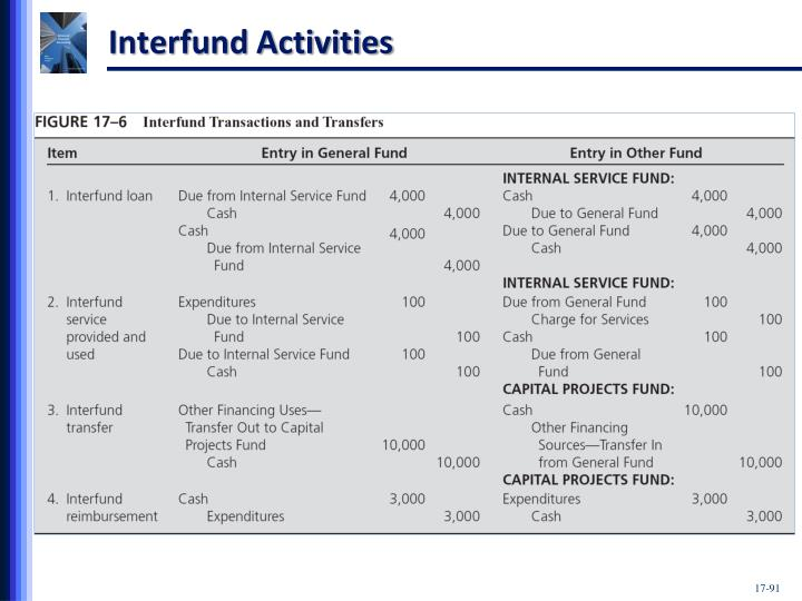 Interfund Activities