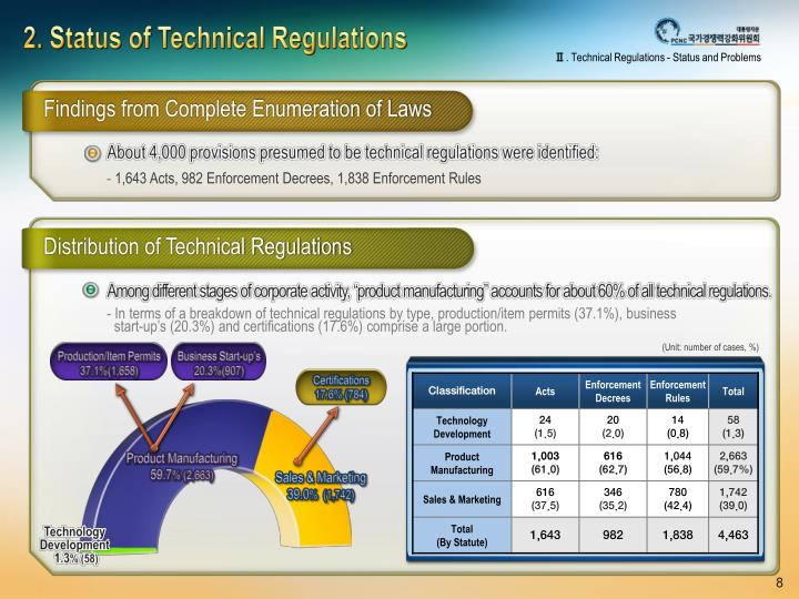 2. Status of Technical Regulations