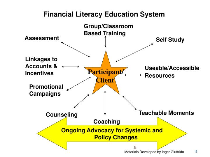 Financial Literacy Education System