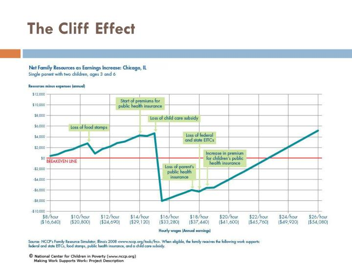 The Cliff Effect