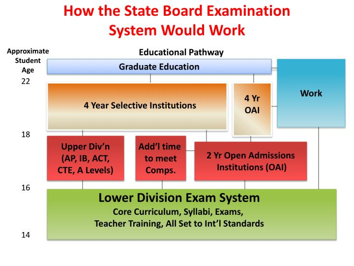 How the State Board Examination
