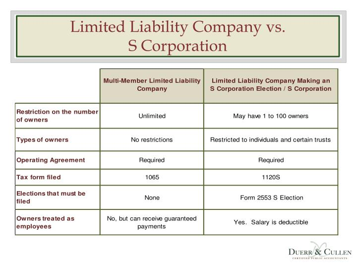 limited liability corporations verses corporations essay When comparing a partnership vs corporation, the main difference is that a   corporations offer limited liability for its owners and is considered a separate  entity.
