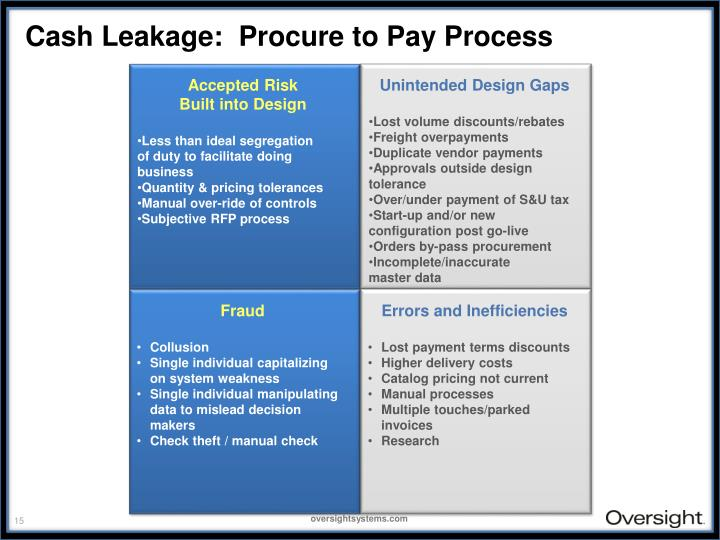 Cash Leakage:  Procure to Pay Process