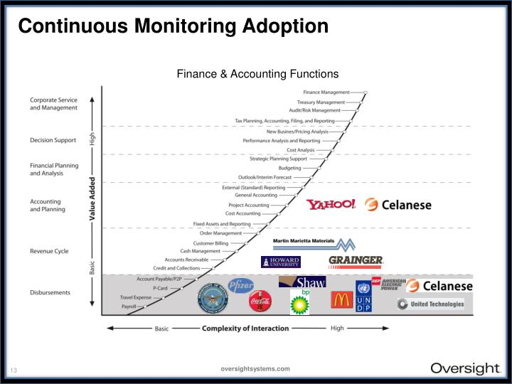 Continuous Monitoring Adoption