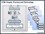 ctm people process and technology