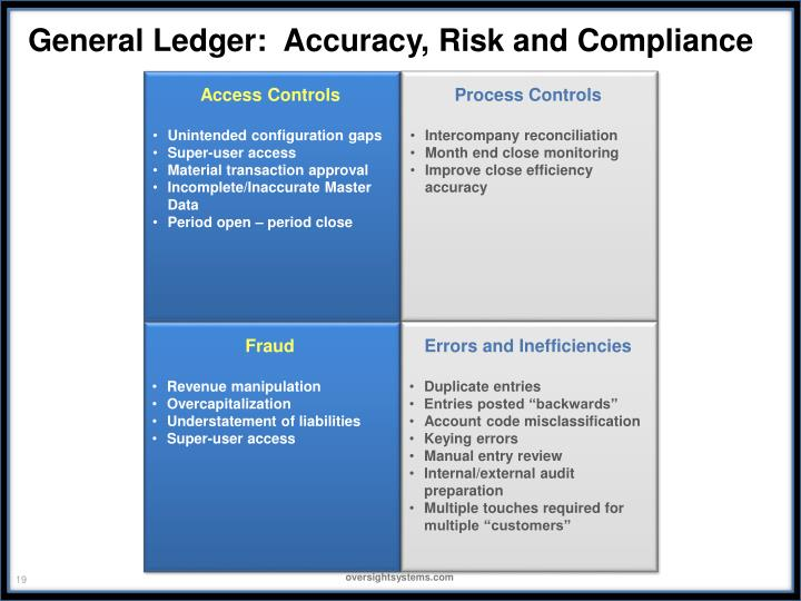 General Ledger:  Accuracy, Risk and Compliance
